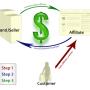 Hoe geld verdienen met affiliate marketing?